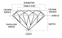 Diamond Cut – The 4 C's